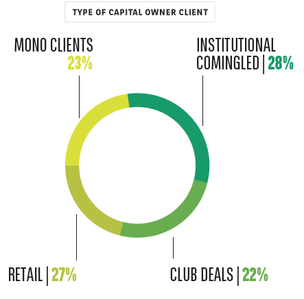 BNP Paribas REIM Capital Owner Profile